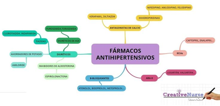 FARMACOS ANTIHIPERTENSIVOS ENFERMERÍA