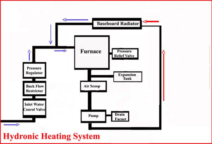 12 best hvac zone control home images on pinterest for Best heating system for home