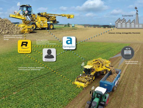 Auf der Agritechnica in Hannover zeigte ROPA gemeinsam mit Farmpilot eine umfassende Systemlösung zur Vernetzung aller Beteiligten am Auftragsdatenmanagement in der Zuckerrübenernte und –abfuhrlogistik.   R-Connect farmpilot ist ein intelligent vernetztes und firmenübergreifendes Farm- und Logistik Managementsystem für eine wesentliche Effizienzsteigerung in der Zuckerrüben-Logistik. Durch die systemübergreifende Vernetzung stehen die Planungs- undAuftragsdaten ohne Übertragungsfehler…
