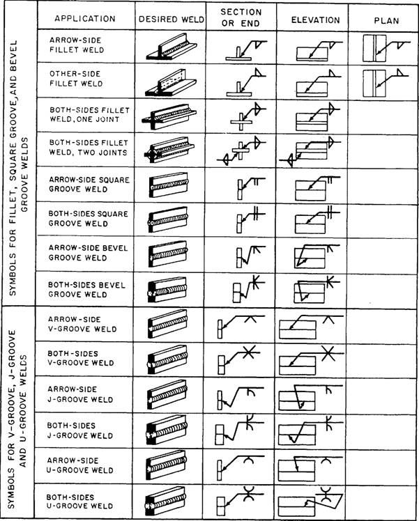 welding diagrams and symbols