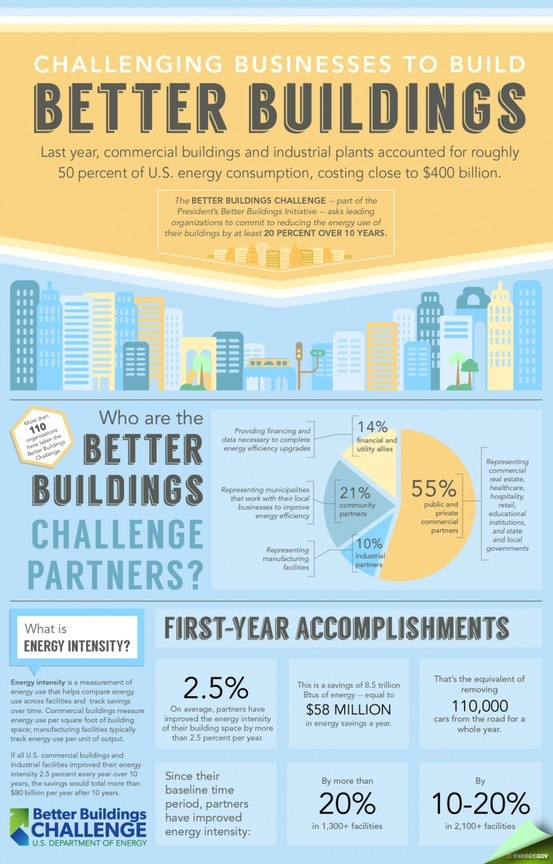 """""""President Obama's Better Buildings Challenge is bringing together private industry and government to integrate energy efficiency into regular business planning and operations, saving millions of dollars by reducing energy waste,"""" said Energy Secretary Ernest Moniz."""