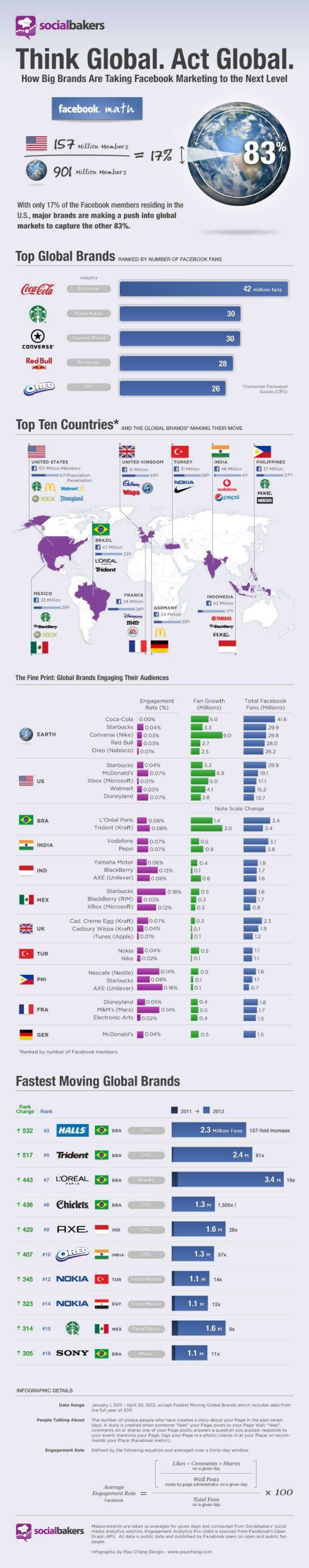 Marcas más influyentes en #Facebook #infografia