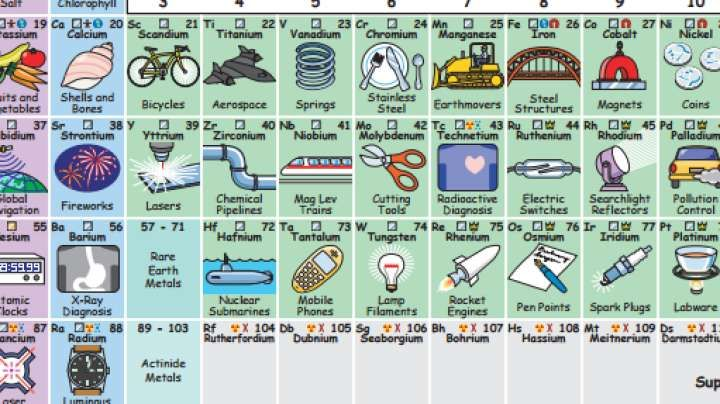 There are118 elements in the periodic table. Everybody knows calcium is the stuff in milk and bones, chlorine goes into swimming pools, and helium floats