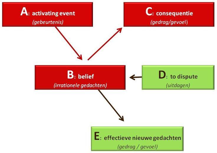 Keizer & Co, communicatie en coaching - RET helpt om belemmerende overtuigingen te overwinnen.