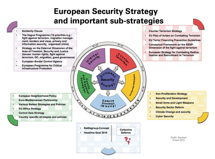 common foreign and security policy in the european union Traditional analyses of the common foreign and security policy  european union common foreign policy: from epc to.