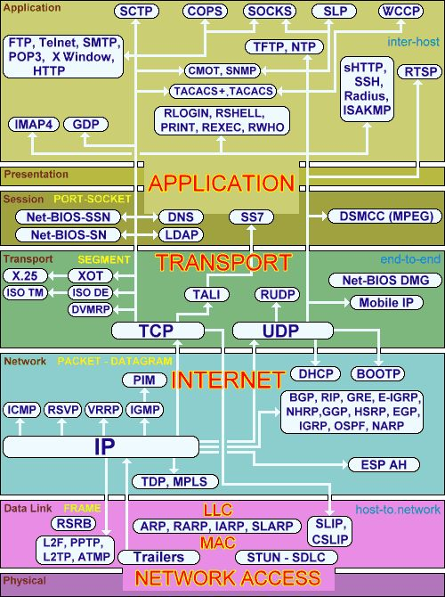 Protocols according to layers of OSI and TCP / IP models: Data Link Layer