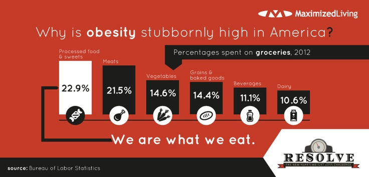 Why is Obesity stubbornly high in America? It starts with how we shop and what we eat. The numbers are clear. #resolve