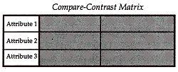 COMPARE- CONTRAST MATRIX