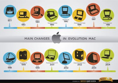 Changes in Mac computer evolution chronology. It's a nice vector image to use in promos related to Mac, in material about computers, history, technology, and more. High quality JPG included. Under Commons 4.0. Attribution License.