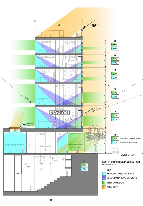daylighting lighting design building education student center union university college architecture architectural section diagram analysis s...