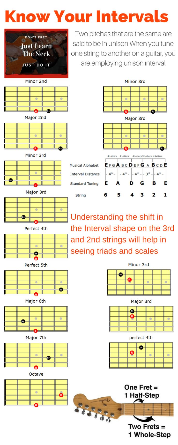 how to learn guitar chords easily