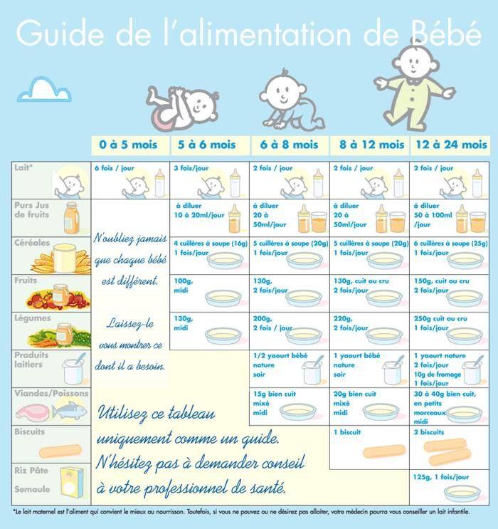 17 best id es propos de tableau alimentaire pour b b s sur pinterest b b - Feter les 1 an de bebe ...