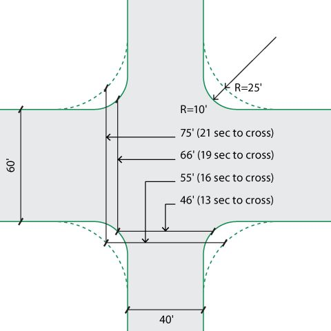 Corner Radii designs explained and illustrated in the NACTO Urban Street Design Guide. Click image for details & visit our popular Streets for Everyone board >> http://www.pinterest.com/slowottawa/streets-for-everyone/