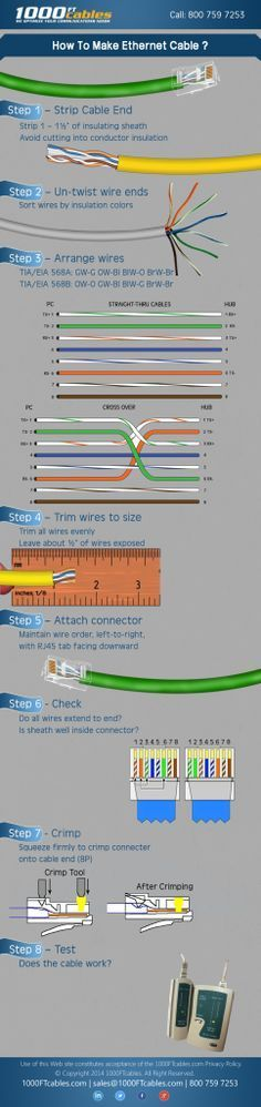 How to make an ethernet cable #ethernet #infographic #cable #places   – something