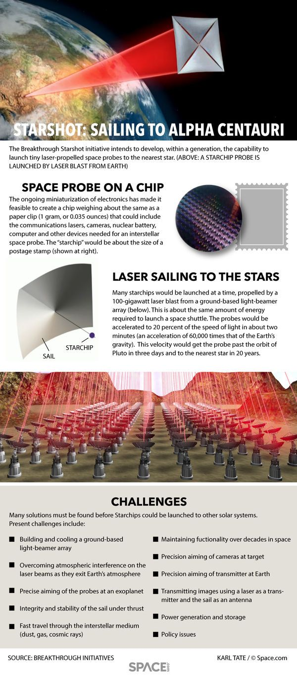 646 best space information graphics images on Pinterest