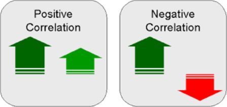 Correlation Some investments react similarly to changing economic and market conditions.