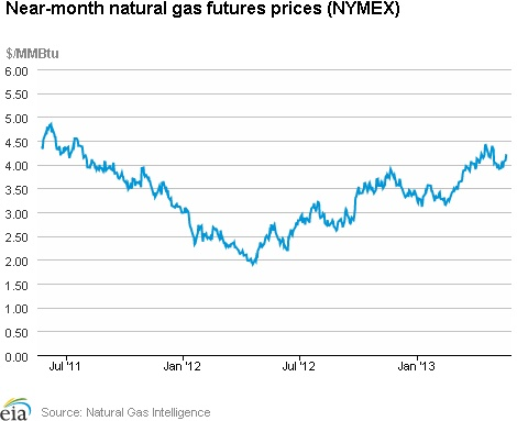 Natural Gas Weekly Update. Overview: (For the Week Ending Wednesday, May 22, 2013) Natural gas spot prices increased at most trading locations during the report week (Wednesday, May 15 – Wednesday, May 22). The Henry Hub spot price increased from $4.03 per million British thermal unit (MMBtu) last Wednesday to $4.16 per MMBtu yesterday. At the New York Mercantile Exchange (Nymex), the price of the near-month (June 2013) natural gas futures contract...click on the image to continue reading...
