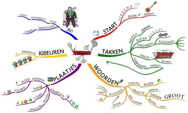 Een verhaal via een mindmap maken, een prachtig middel om met beeld en tekst aan de slag te gaan