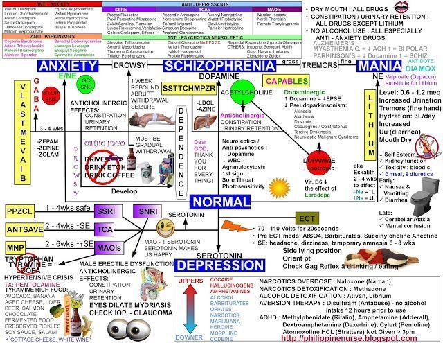PSYCHIATRIC NURSING MAP FOR STUDENTS - PHILIPPINE NURSE
