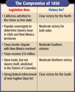 terms of The Compromise of 1850 | American history ...