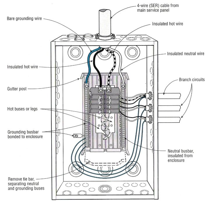 residential sub panel wiring diagram