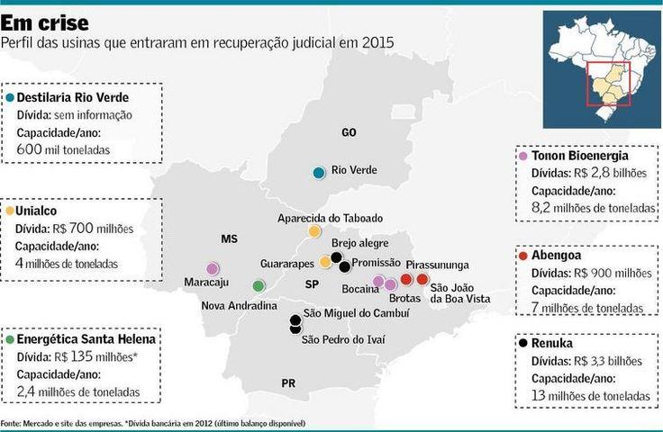 País tem 79 usinas em recuperação judicial   Valor Econômico
