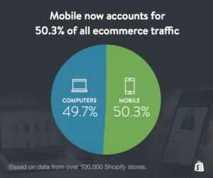 Mobile overtakes desktop for e-commerce browsing online for the first time.  Learn more here: http://bit.ly/1znA2rb