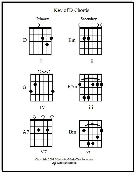 Guitar guitar chords g c d : 1000+ ideas about C Guitar Chord on Pinterest | E Guitar Chord, D7 ...
