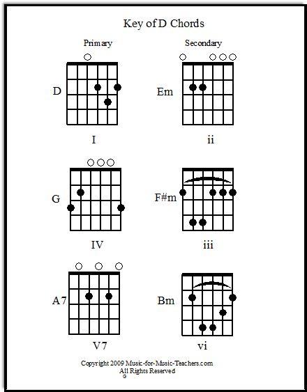 Guitar guitar chords g c d : 1000+ ideas about C Guitar Chord on Pinterest | E Guitar Chord, D7 ...
