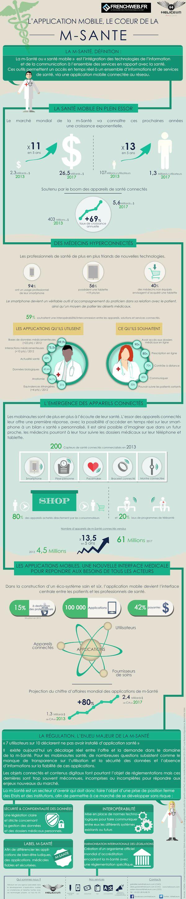 infographie Santé : comment le mobile va révolutionner le marché et connecter la médecine avril 2014