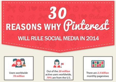Online Marketing News: Pinterest Rules, Facebook Hacks, Google Tracker, Twitter Plummets, Yahoo! Yelps http://fbeasysuite.com/FB/Share/93