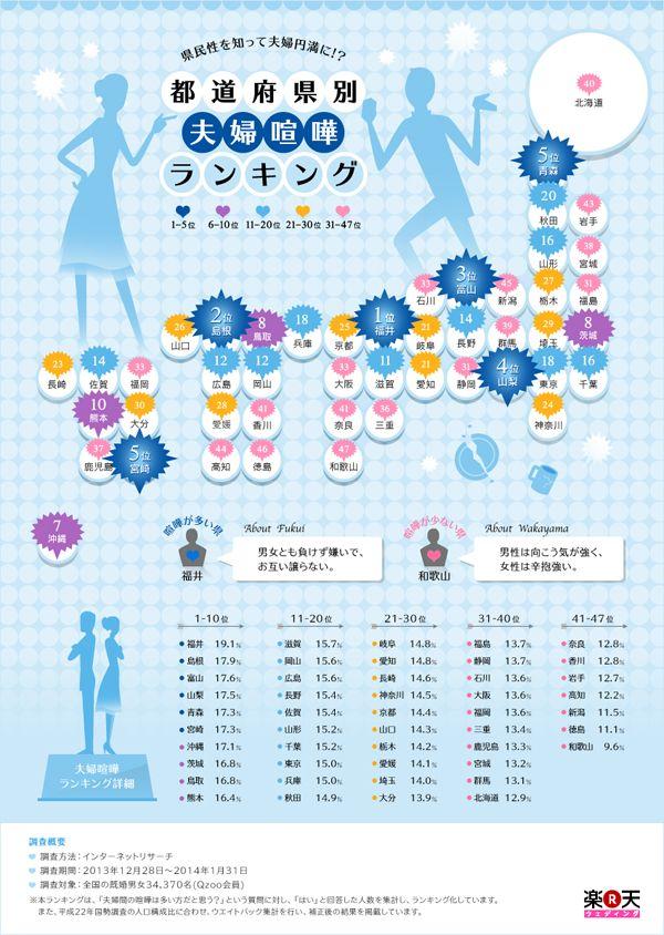 全国の既婚男女34,370名にアンケート調査を実施した結果を元に、「夫婦間の喧嘩は多い方だと思う」と答えた人が多かった都道府県をランキング化...
