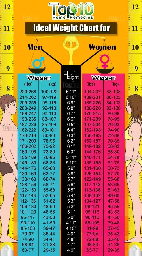 The  Best Ideal Weight Chart Ideas On   Exercise