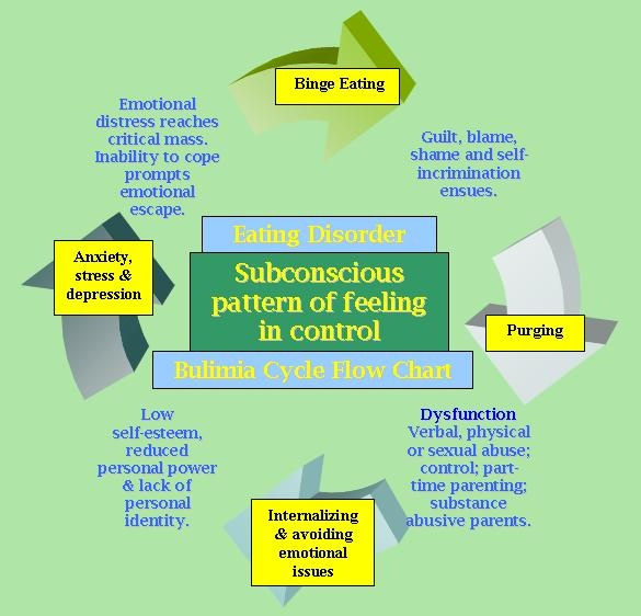 an introduction to eating disorders a complex psychological disorders Trauma-informed approaches to eating disorders treatment in eating disorders: a complex affair introduction energy psychology in the treatment of eating.