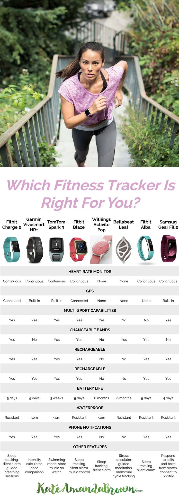 best fitness trackers for women, top fitness trackers for women, best fitness trackers, fitness tracker comparison, compare fitness trackers, which fitness tracker is best for you, how to find the best fitness tracker, what is the best fitness tracker, fitness tracker review, fitness watch review, fitness watch comparison, best fitness watches for women, best fitness watches, top fitness watches, top fitness watches for women, fitness watch infographic, comparison table fitness tracker