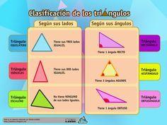 RECURSOS PRIMARIA | Esquema sobre la clasificación de triángulos según sus lados y ángulos. ~ La Eduteca