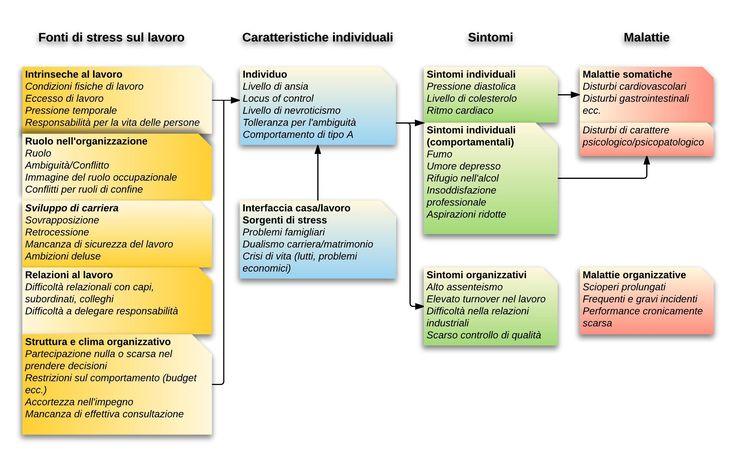 La gestione dello stress nelle professioni sanitarie Cap. 04 - La fisiologia dello stress http://www.studiodentisticobalestro.com/2017/03/la-gestione-dello-stress-nelle.html