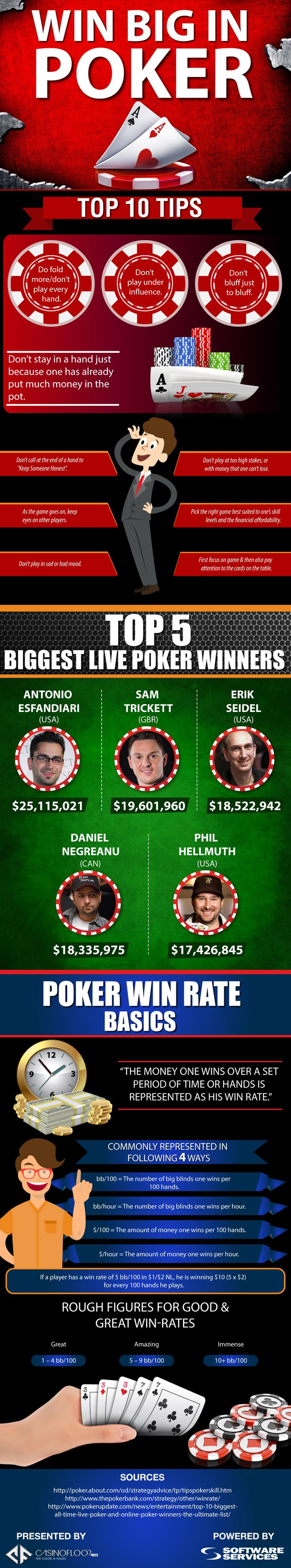 This #infographic Titled 'win Big In #poker' Has Been Created With The