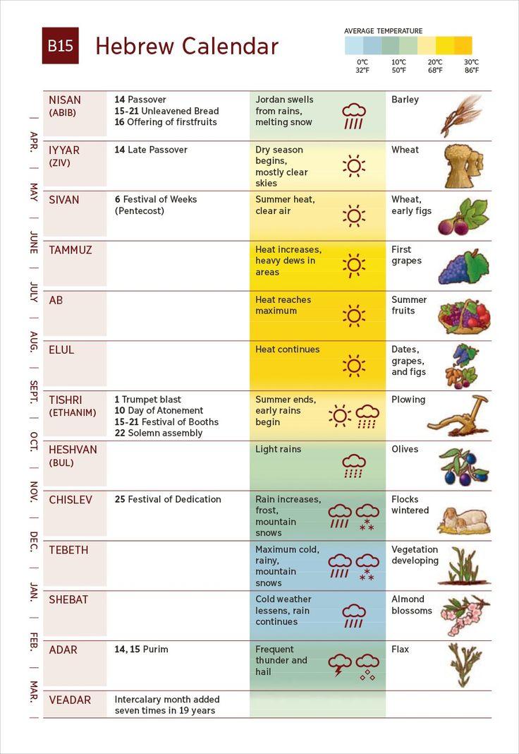 Apéndice B15: El calendario hebreo
