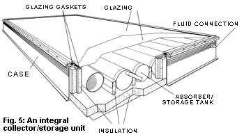 Best 25+ Solar water heating system ideas on Pinterest