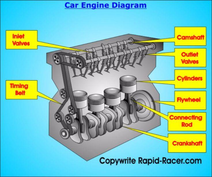 Straight 4 Engine Diagram - Wire Data Schema •