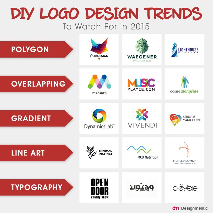 DIY Logo Design Trends To Watch For In 2015! Which of these trends have you implemented so far?