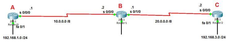 Routing Loop Avoidance
