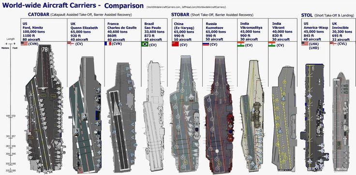 Uss Nimitz Size Comparison Aircraft carrier size/...