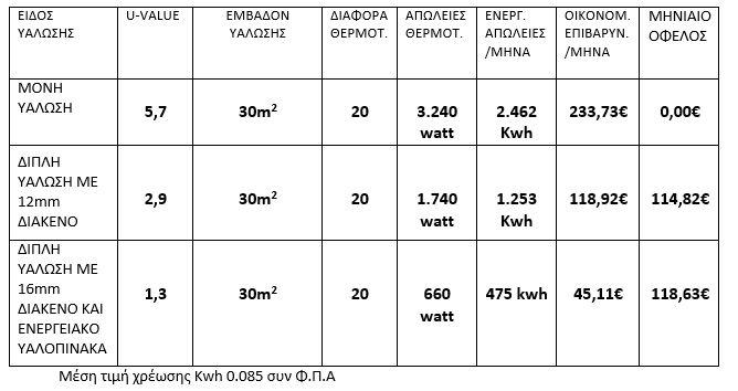 Σύμφωνα με την οδηγία 2010/31/ΕΕ της Ευρωπαϊκής Ένωσης τα Κράτη Μέλη  πρέπει να καθορίσουν και να εφαρμόσουν ελάχιστες απαιτήσεις Ενεργειακής απόδοσης για τα υφιστάμενα κτίρια και να διασφαλίσουν ότι τα νέα κτίρια θα είναι « ΚΤΙΡΙΑ ΜΕ ΣΧΕΔΟΝ ΜΗΔΕΝΙΚΗ ΚΑΤΑΝΑΛΩΣΗ ΕΝΕΡΓΕΙΑΣ».       Τα ΕΝΕΡΓΕΙΑΚΑ ΤΖΑΜΙΑ συμβάλουν στη μέγιστη θερμική μόνωση του κτιρίου.