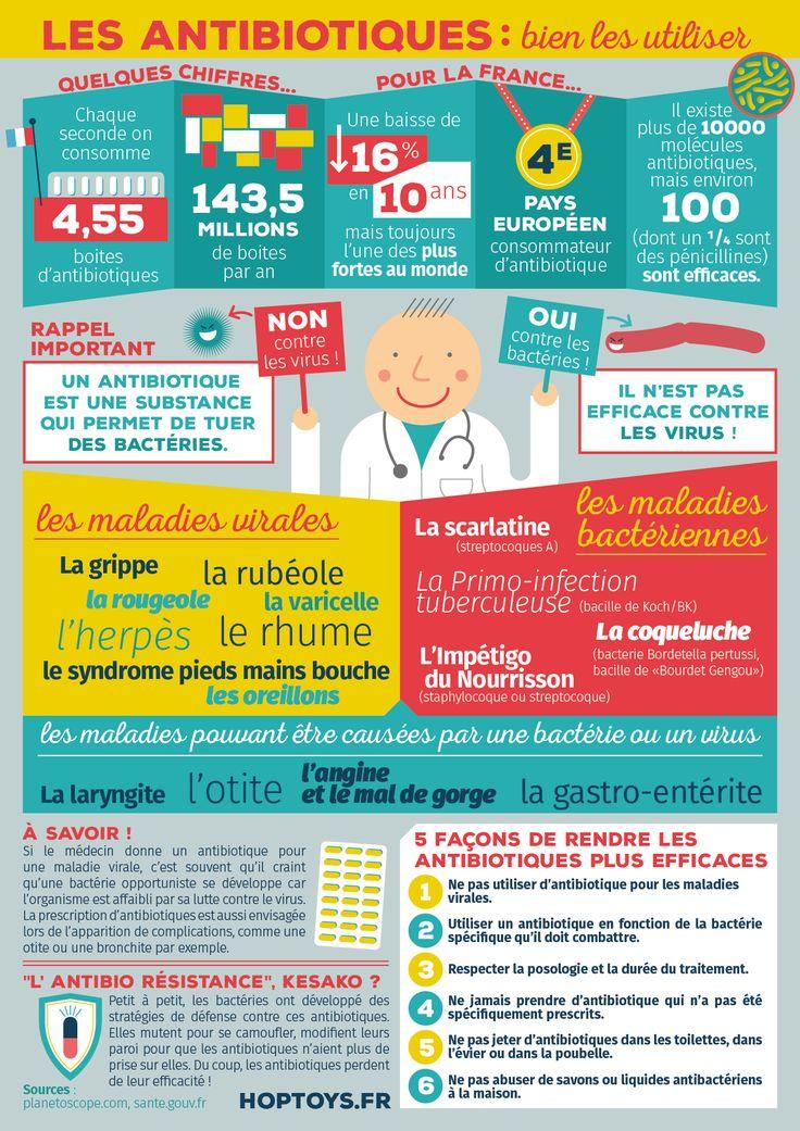 Le 18 novembre, c'est la journée européenne d'information sur les antibiotiques. En cette occasion, voici une infographie pour informer sur les antibiotiques et leurs utilisations.