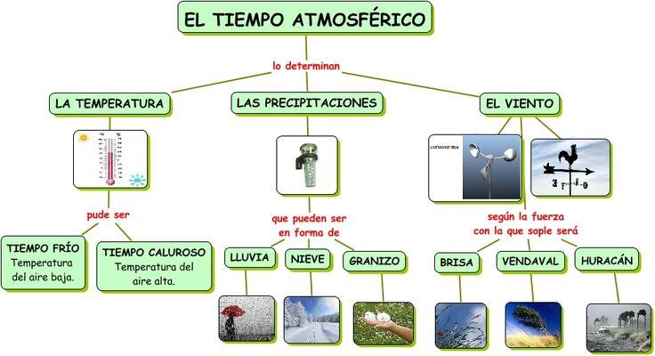 TIEMPO ATMOSFERICO - Cerca amb Google
