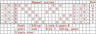 charts: Patterns Charts