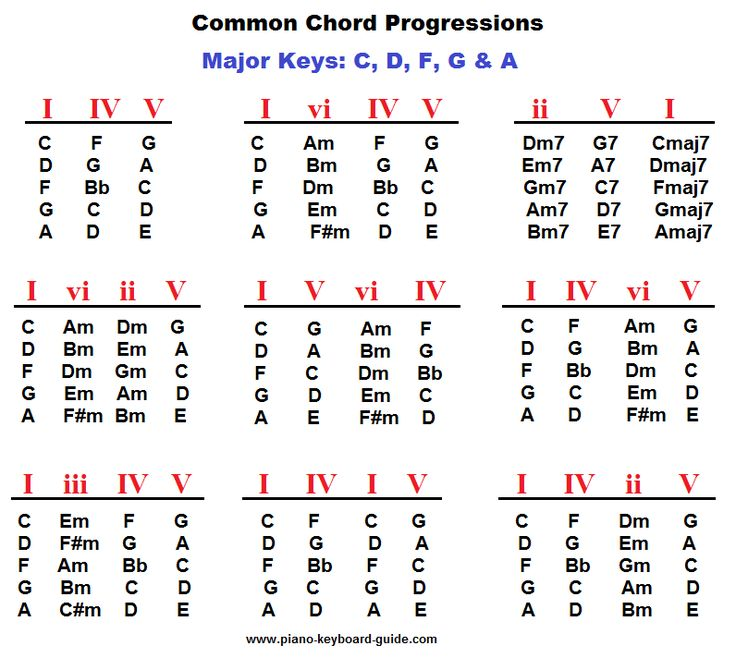 Best 20+ Guitar Chord Progressions Ideas On Pinterest | Guitar