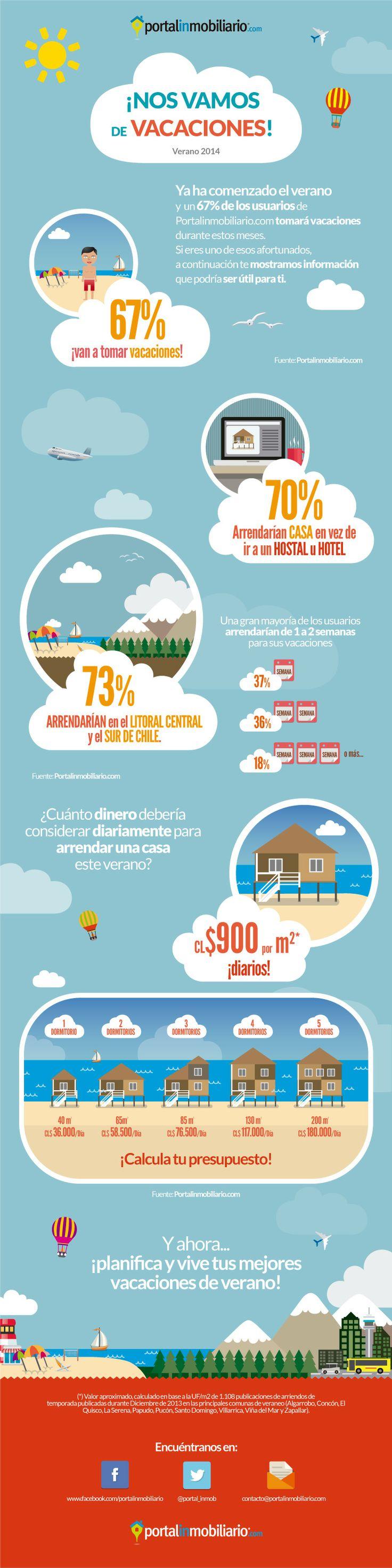 VACACIONES. ¿Cuánto te cuesta arrendar una casa este verano?.   Infografía sobre el valor diario de una vivienda en los principales destinos turísticos del país.  (ver nota: http://ow.ly/soEMt)